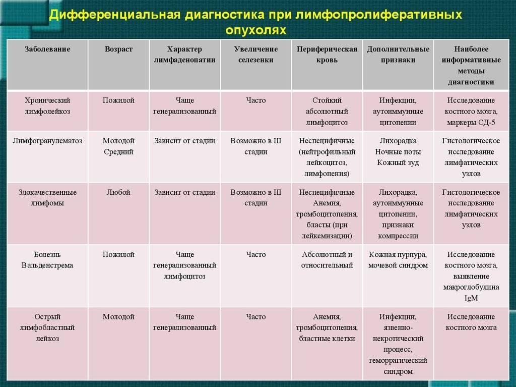 Лимфаденит у детей: причины, симптомы, диагностика, лечение, профилактика