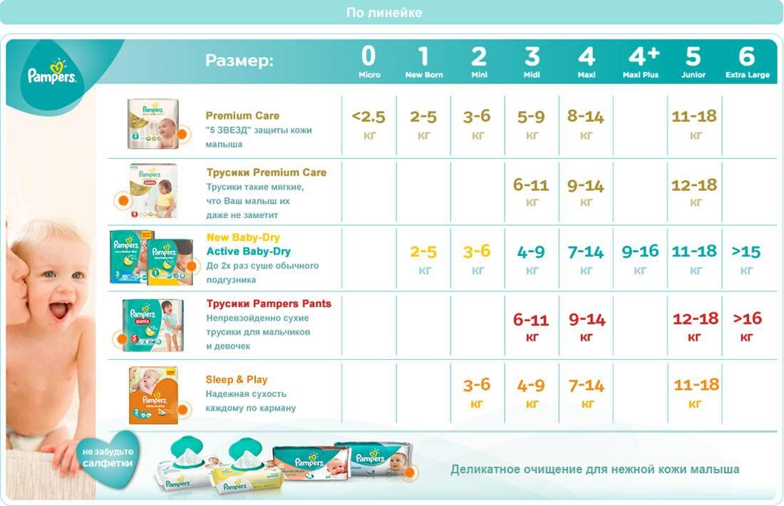 Сколько подгузников (памперсов) в день нужно новорожденному ребенку?
