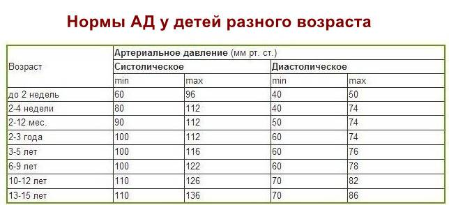 Показатели артериального давления у детей