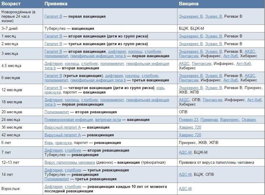 Календарь прививок для ребенка: график вакцинации с года до 3 лет