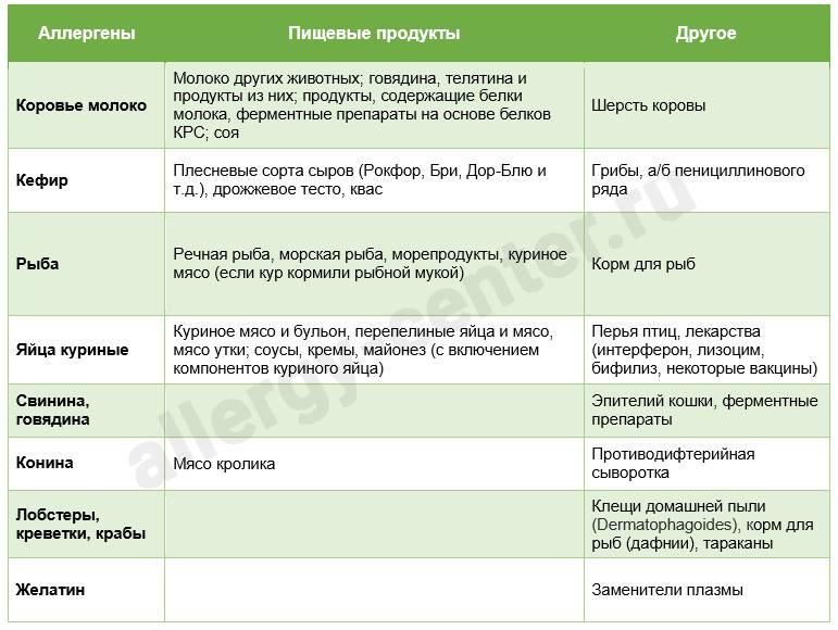 Диагностика аллергии   аллергология и иммунология