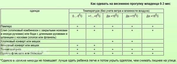 Можно ли гулять при температуре с ребенком на улице: основные правила прогулок