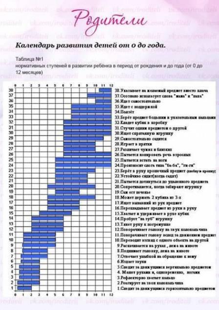 Нормы развития ребенка до года по месяцам: таблица