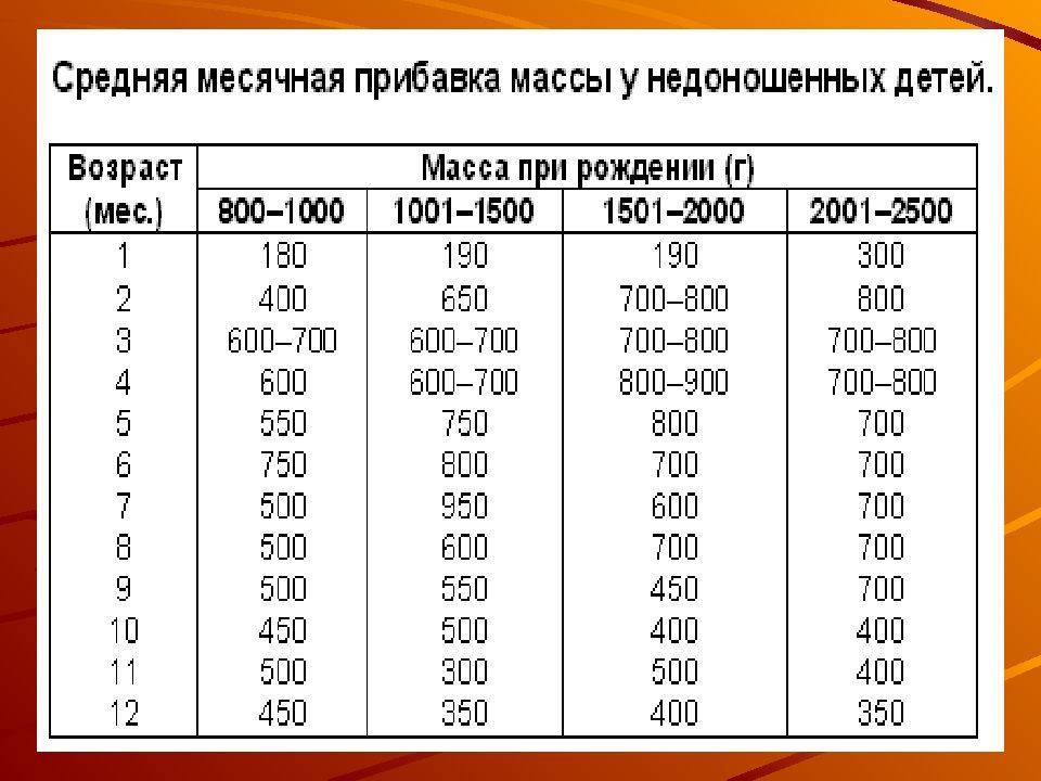 Вес и рост ребенка с рождения (привес и прирост)