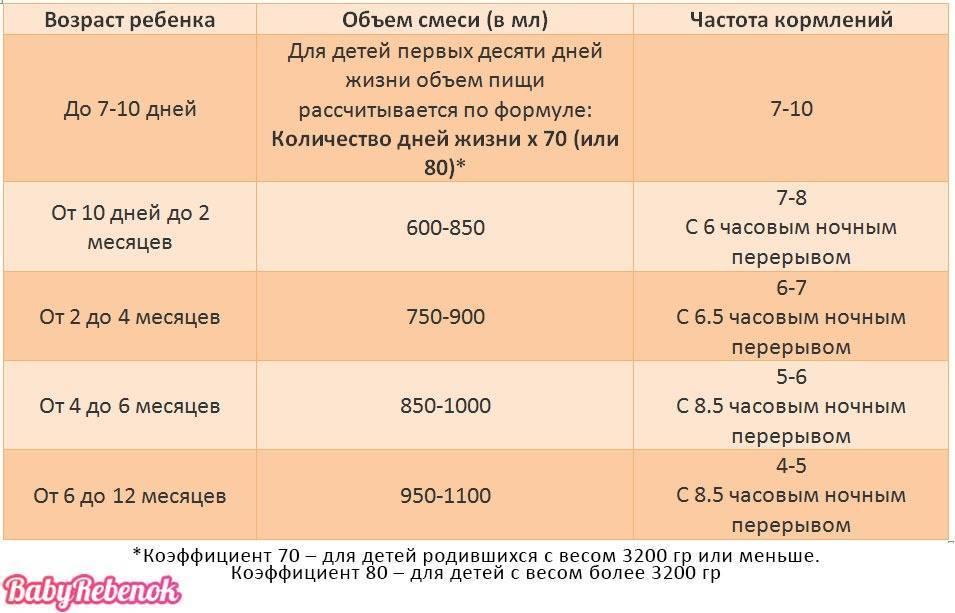 Сколько должен есть ребенок в 1 месяц или сколько съедает новорожденный за одно кормление - таблица • твоя семья - информационный семейный портал