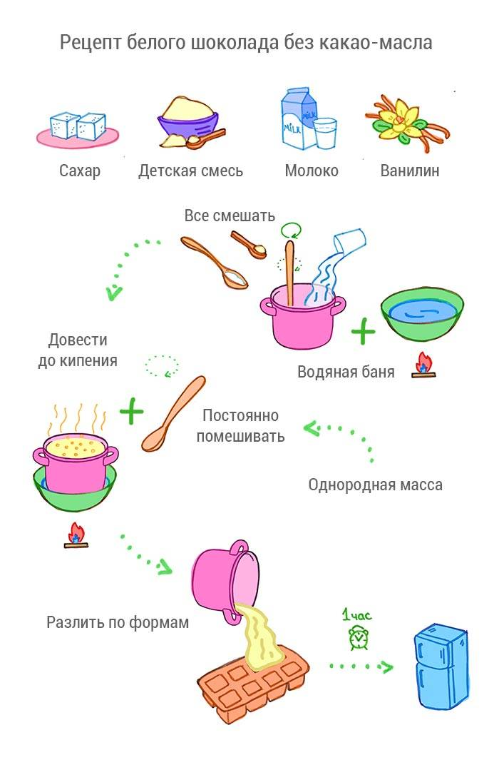 Можно ли шоколад кормящей маме, польза и вред, какой выбрать