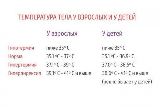 Почему долгое время не спадает температура?