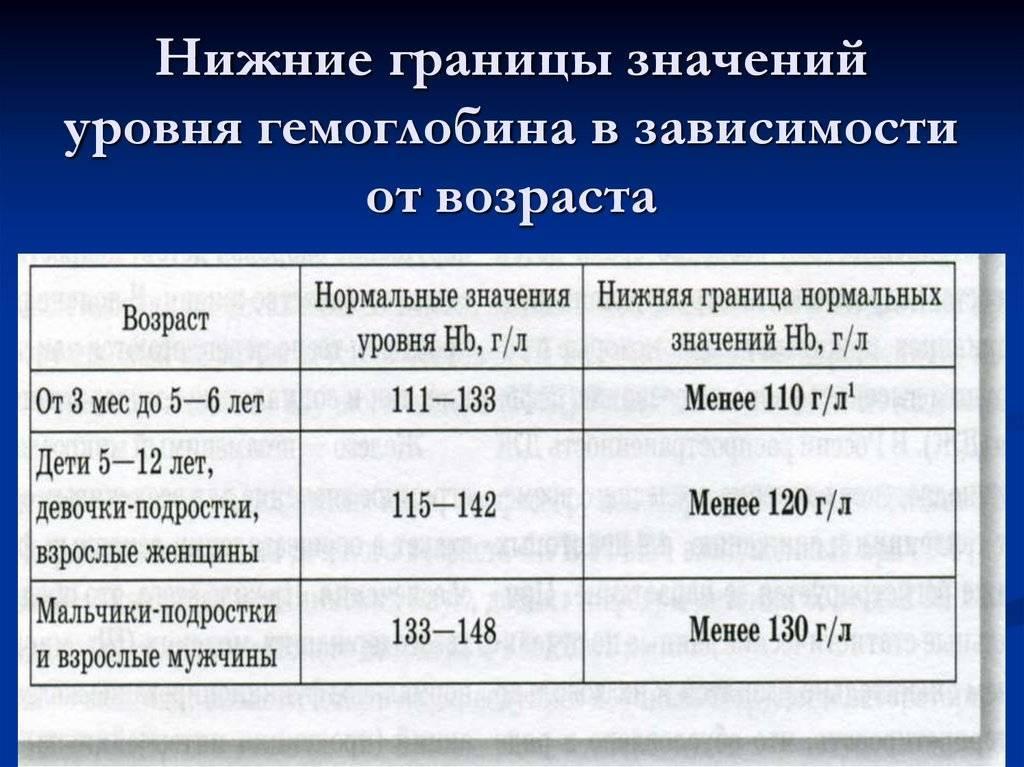 Нормы гемоглобина у детей - диагностика и анализы на krasgmu.net