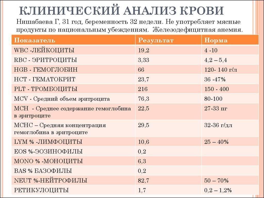 Расшифровка анализа крови таблица расшифровки анализов медицинских   лабтест спб