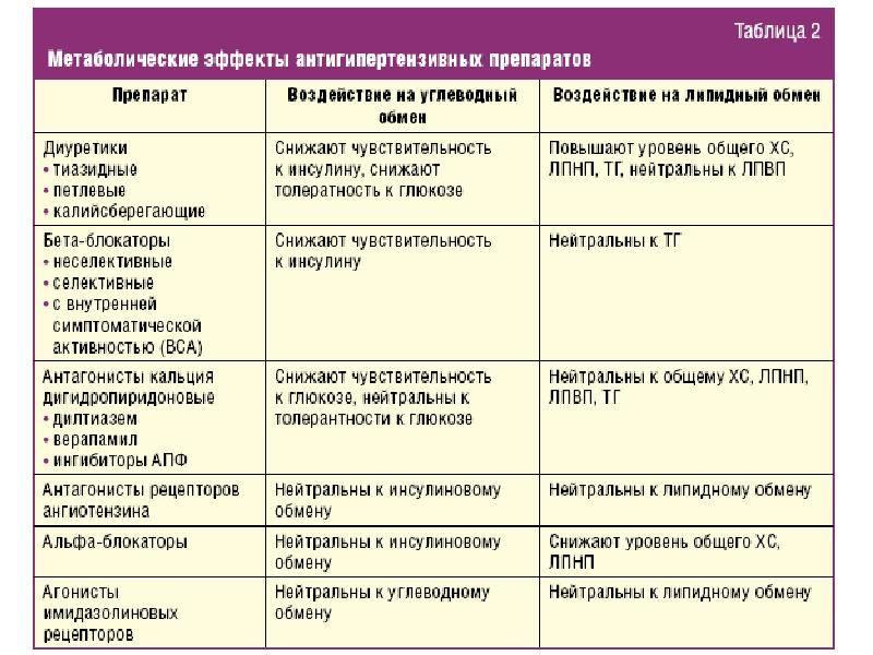 Гормональные таблетки для похудения : названия и способы применения | компетентно о здоровье на ilive