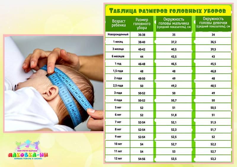 Окружность головы новорожденного: почему важен регулярный контроль?
