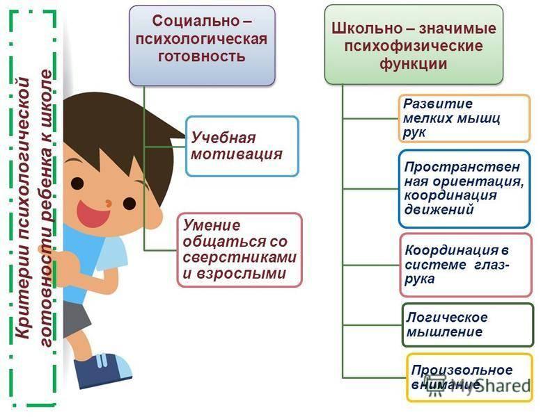Психологическая готовность ребенка к школе (интеллектуальная, личностная): признаки