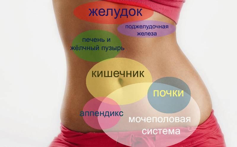 Боль внизу живота слева   компетентно о здоровье на ilive