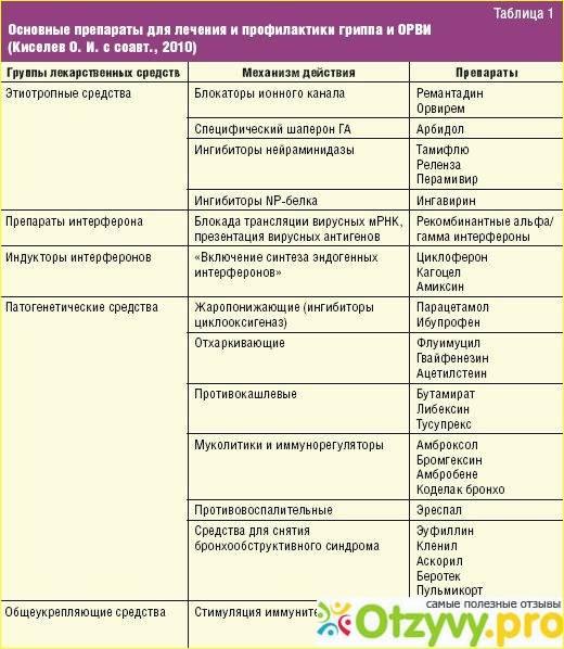 Энтеровирусные экзантемы и энантемы. болезнь рука-нога-рот и герпангина - доказательная медицина для всех