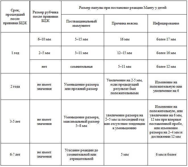 Альтернативный анализ крови на туберкулез вместо манту