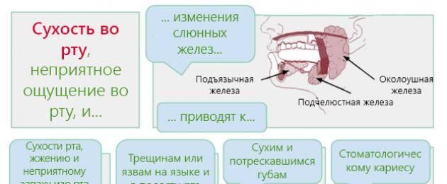 Кислый привкус во рту при беременности