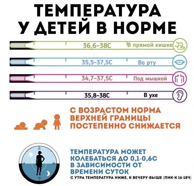 При какой температуре вызывать врача ребенку? | клиника семейный доктор, москва
