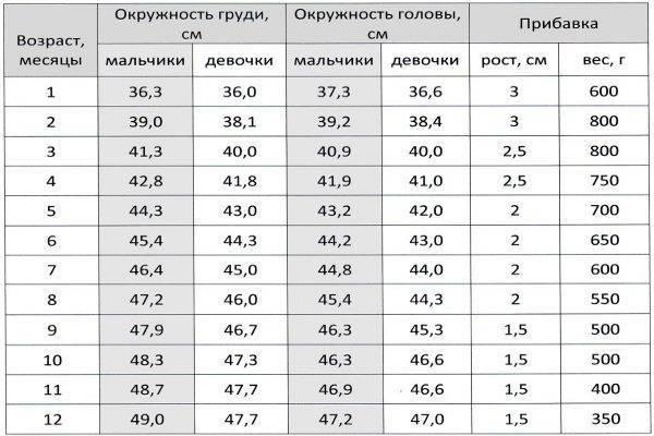 Размер головы по возрасту ребенка: таблицы с нормами окружности головы у мальчиков и девочек до года по месяцам / mama66.ru