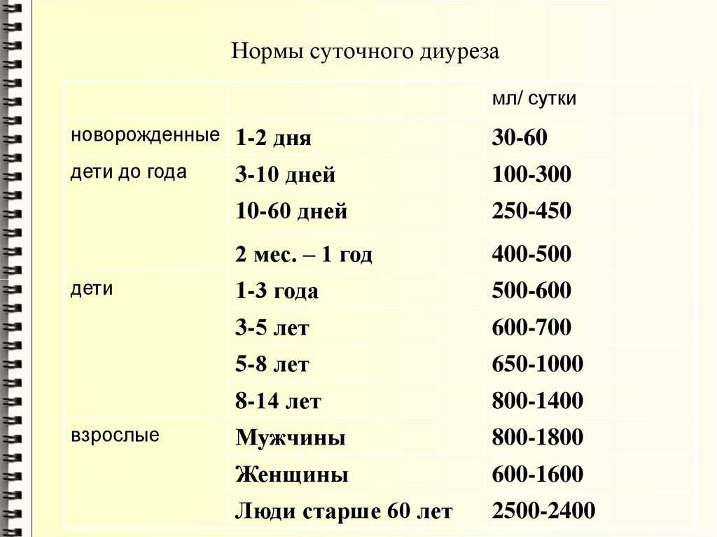 Суточный диурез - что это, форсированный, ночной диурез, норма при беременности, таблица диуреза