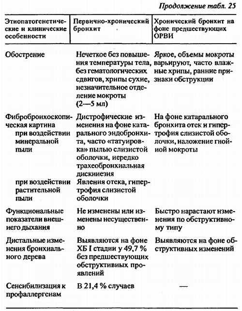 """Детский аллерголог-иммунолог. консультация в клинике """"абиа"""""""
