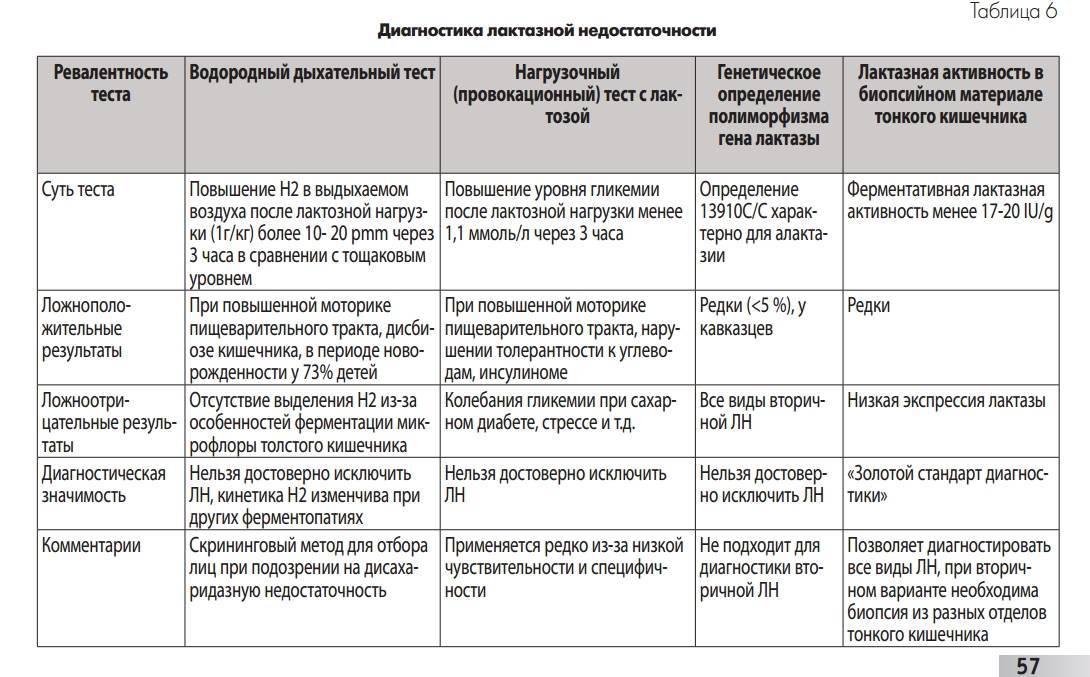 Лактазная недостаточность. бифилакт биота | биота