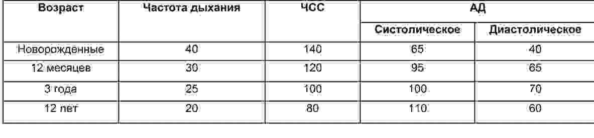 Чсс у детей: норма по возрастам в таблице, алгоритм подсчета пульса