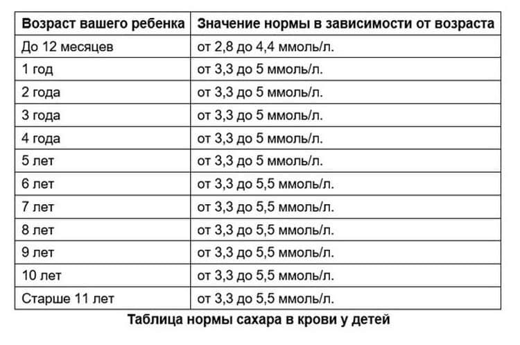 Содержание сахара в крови: причины повышенного/пониженного уровня, симптомы гипергликемии, дневник самоконтроля - сибирский медицинский портал