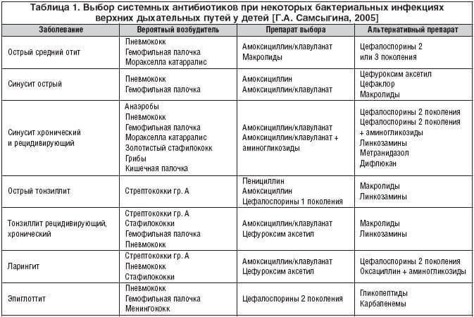 Антибиотики при ангине: польза или вред - лор клиника в чертаново