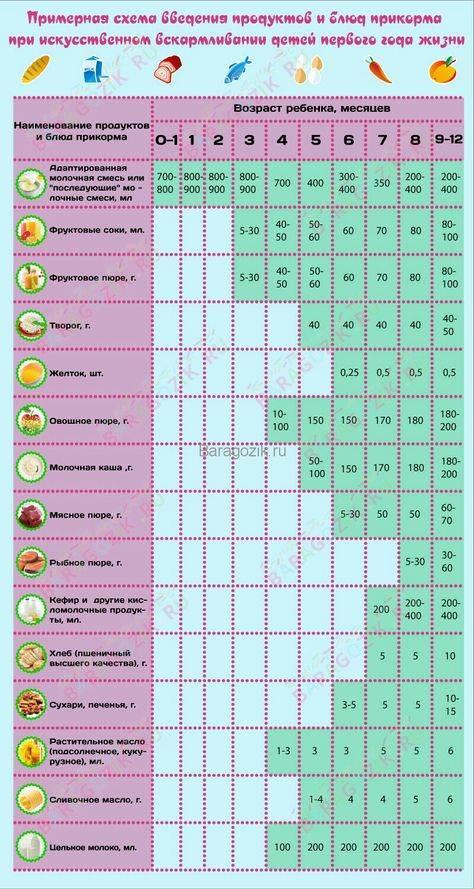 10 лучших пюре для первого прикорма – рейтинг 2021 года