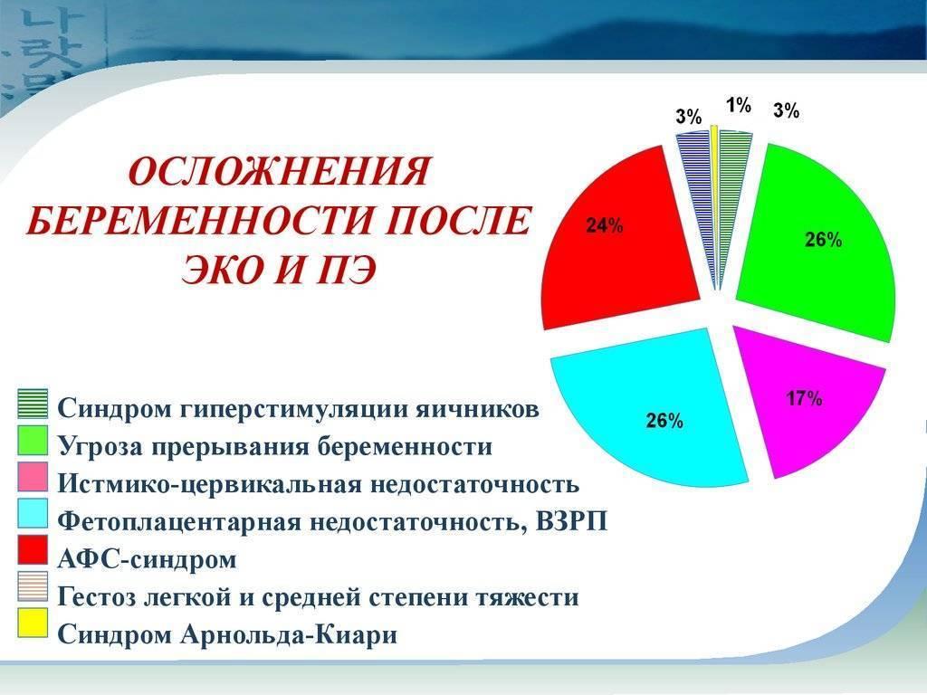 """Вероятность беременности после эко   клиника """"центр эко"""" в москве"""