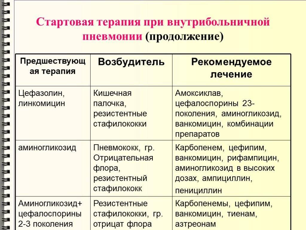 Covid-19 пневмонии. симптомы, методы лечения, реабилитация