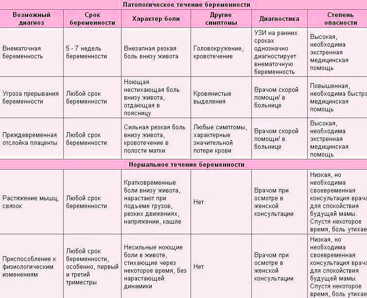 Боли на поздних сроках беременности | что делать, если болит тело на поздних сроках беременности? | лечение боли и симптомы болезни на eurolab