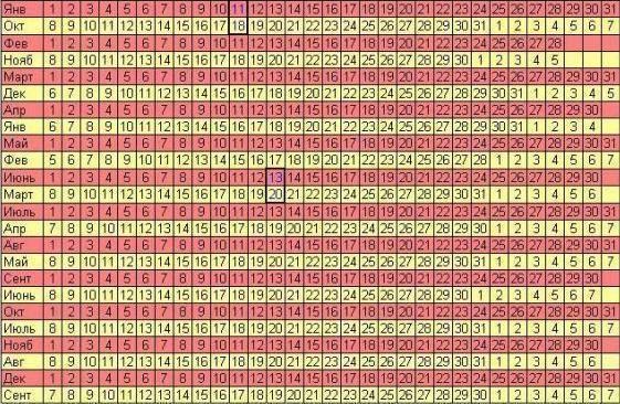 Онлайн-калькулятор беременности: как рассчитать срок по неделям?
