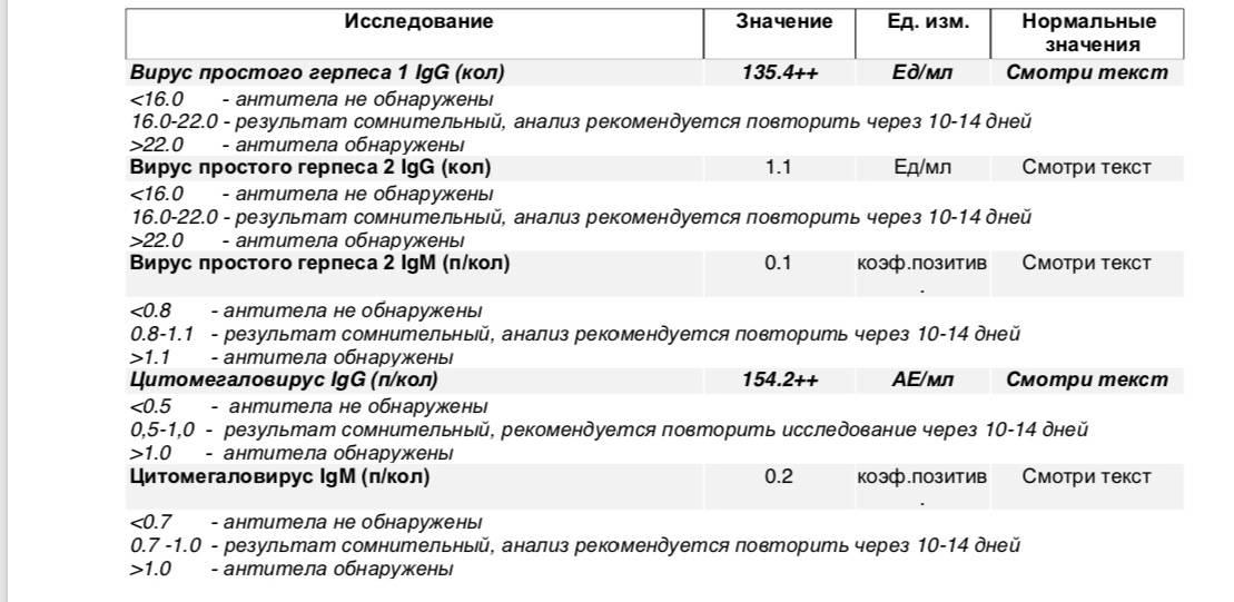 Анализ на краснуху при беременности: расшифровка результатов, нормы, наличие антител к вирусу