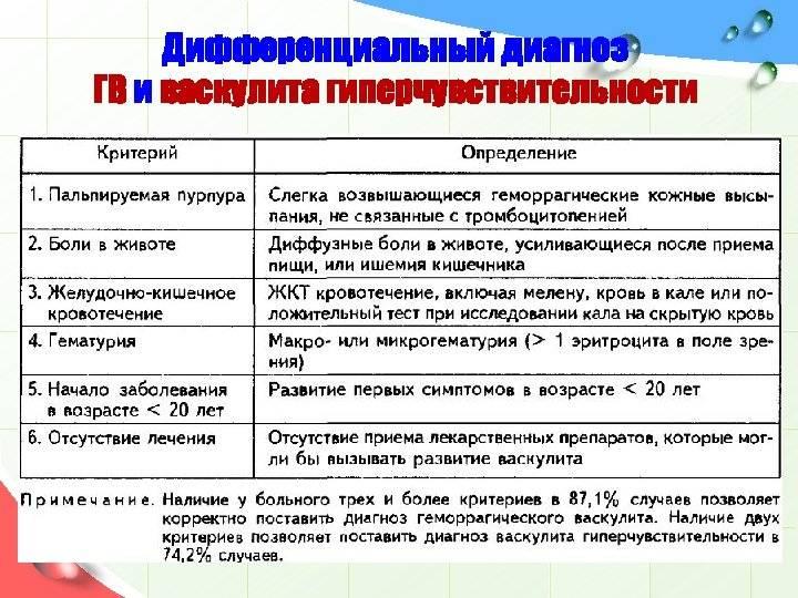 Геморрагический васкулит или болезнь шенлейна-геноха!