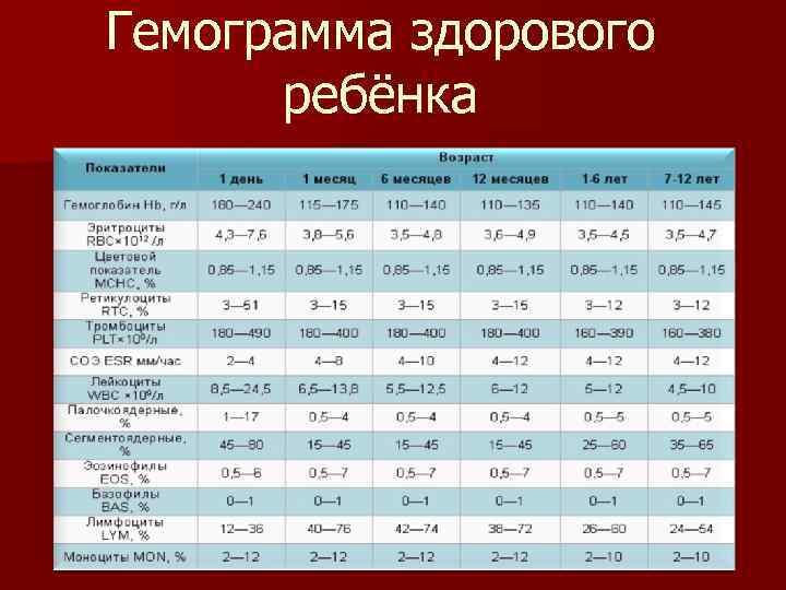 Расшифровка анализа крови таблица