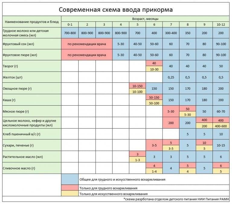 Питание для новорожденных: нормы питания для новорожденных: расчет, норма