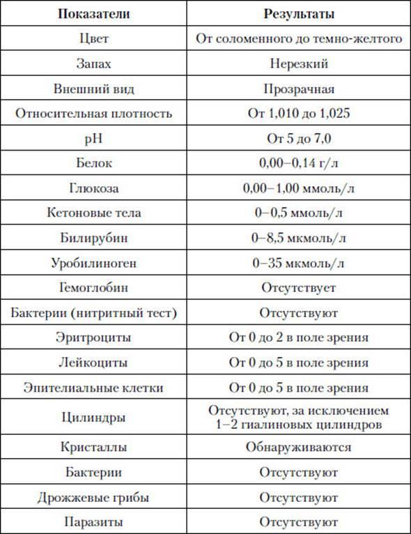 Кетоновые тела в моче (кетонурия): причины повышения, кетоны при беременности