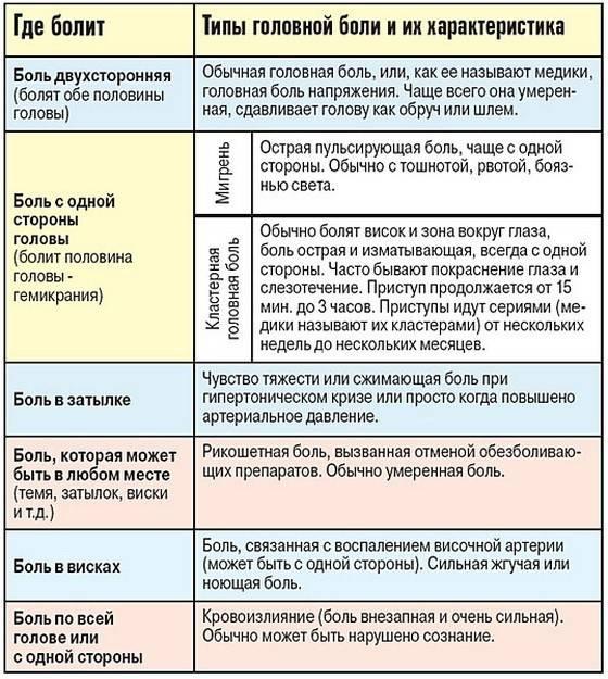 Мигрень удетей: симптомы илечение