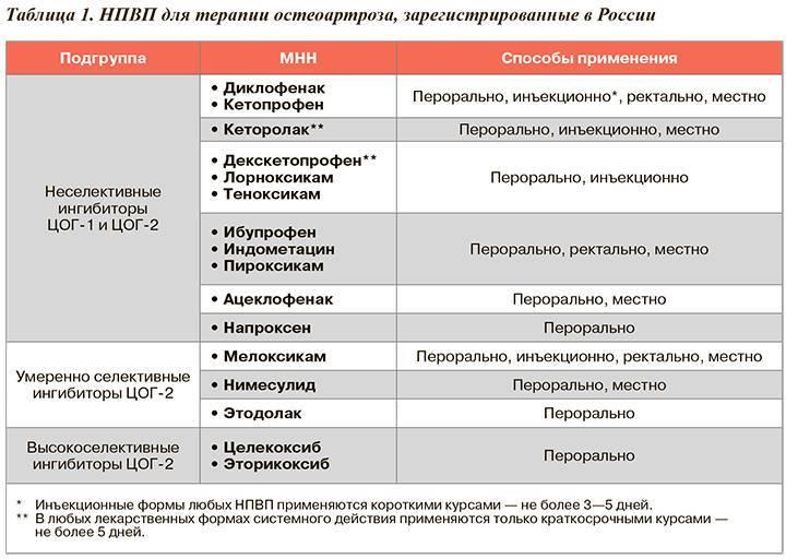 Нестероидные противовоспалительные препараты и боль в спине : инструкция по применению | компетентно о здоровье на ilive