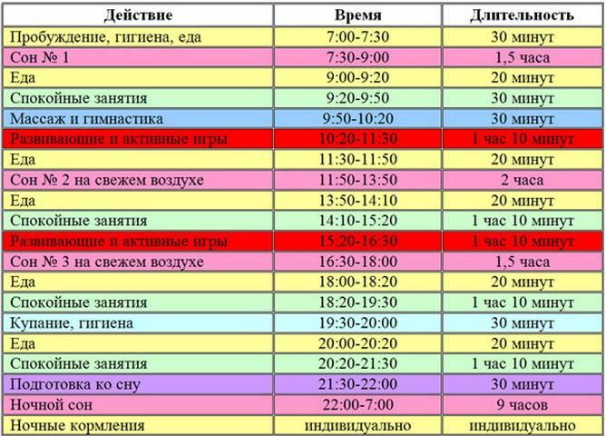 Распорядок дня ребенка в 3-4 года по часам: таблица с режимом сна и питания малыша - врач 24/7