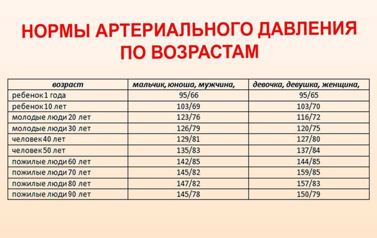 Норма давления у детей: таблица давления по возрасту