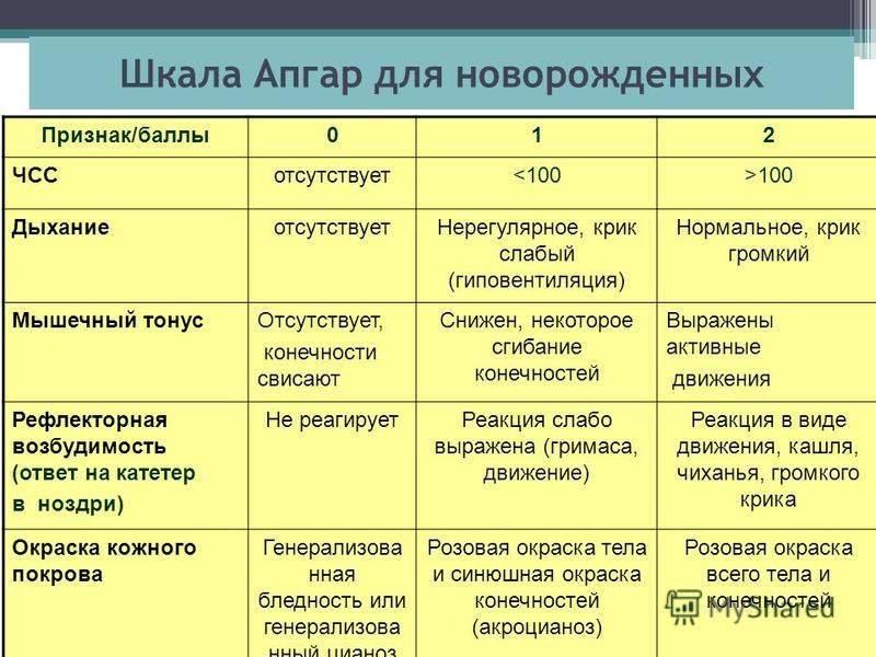 Шкала апгар для новорожденных: расшифровка, в таблице, 1, 2, 3, 4, 5, 6, 7, 8, 9 баллов, что это значит, защитный рефлекс