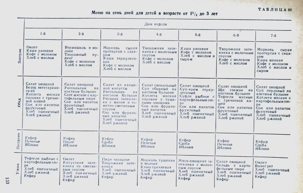 Каким должно быть питание ребенка в 7 лет?