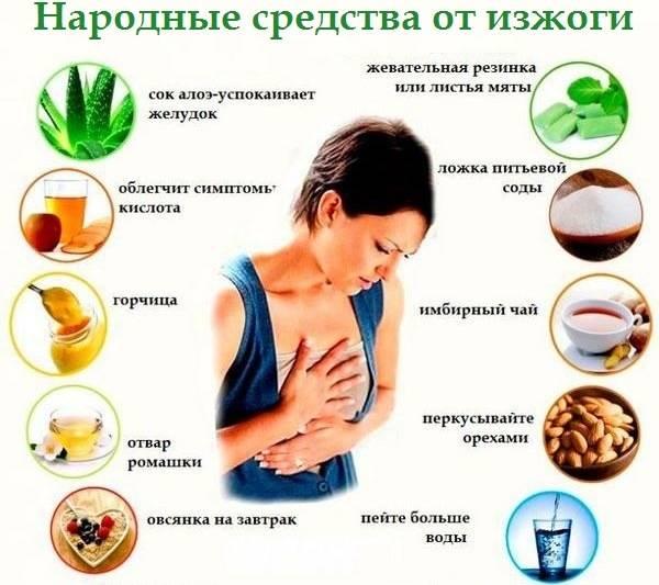 Изжога и гэрб, причины и лечение рефлюкса желудочного сока - напоправку – напоправку