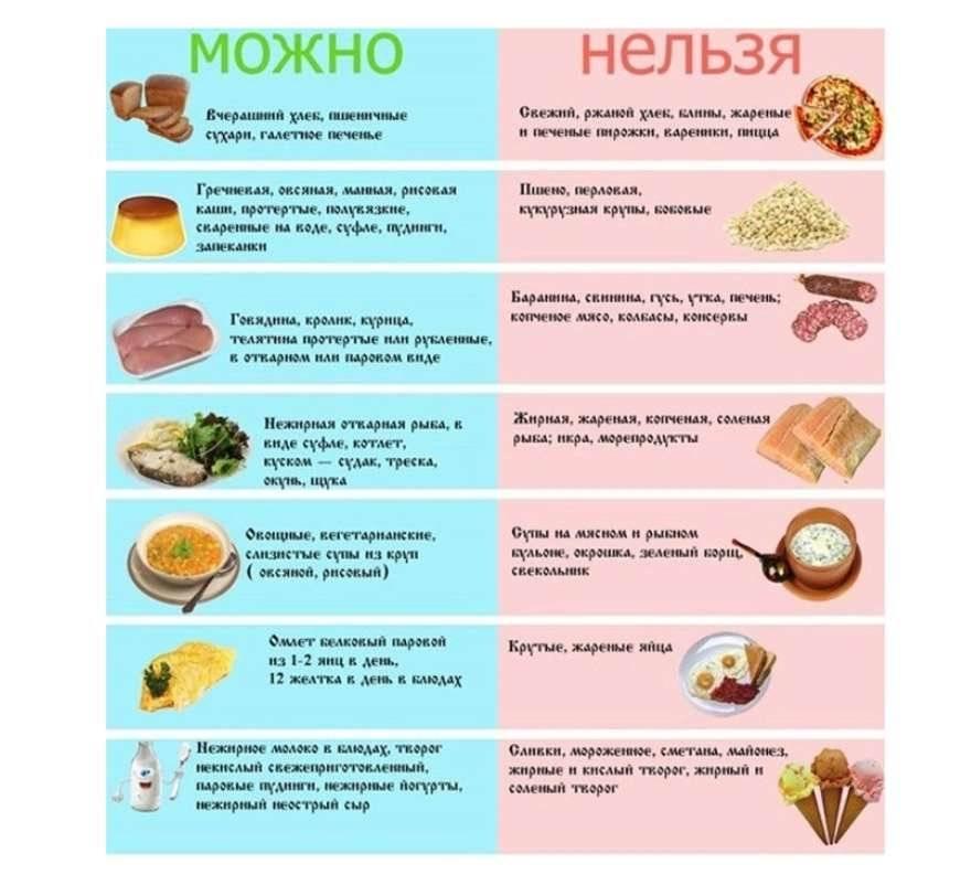 Диета №4б (стол №4б): питание при заболеваниях кишечника в период улучшения