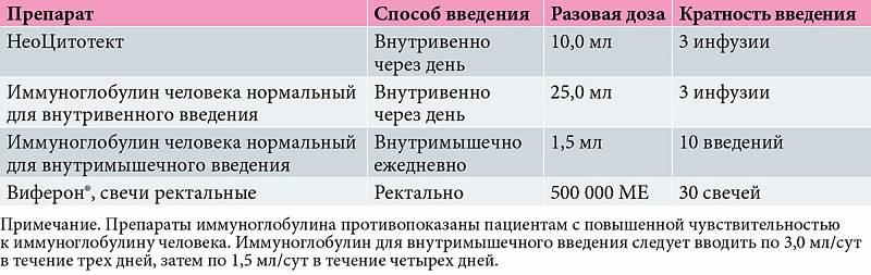 Прогноз и профилактика цитомегаловирусной инфекции - сибирский медицинский портал