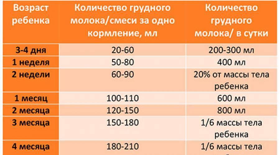 Сколько съедает грудной ребенок в 1,2 и 3 месяца грудного молока