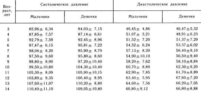 Норма давления у детей: какие должны быть показатели - таблица по возрасту у мальчиков и девочек - мытищинская городская детская поликлиника №4