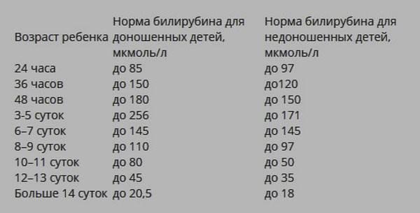 Билирубин в 1 месяц норма – норма билирубина у новорожденных в 1 месяц: предел по дням (таблица) — интернет-магазин детской одежды «феникс»